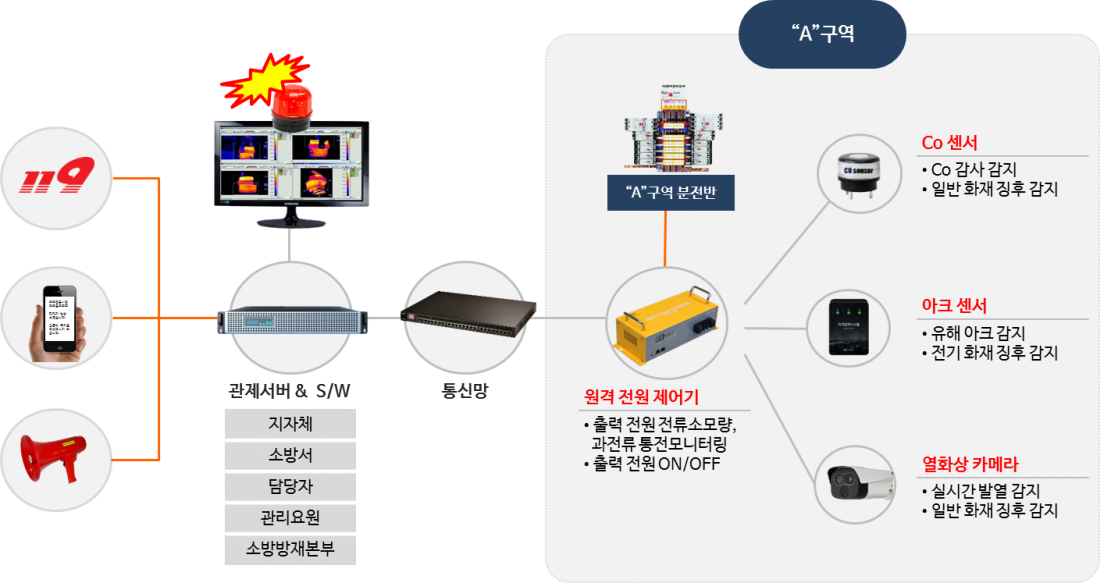 Smart fire detection system configuration diagram