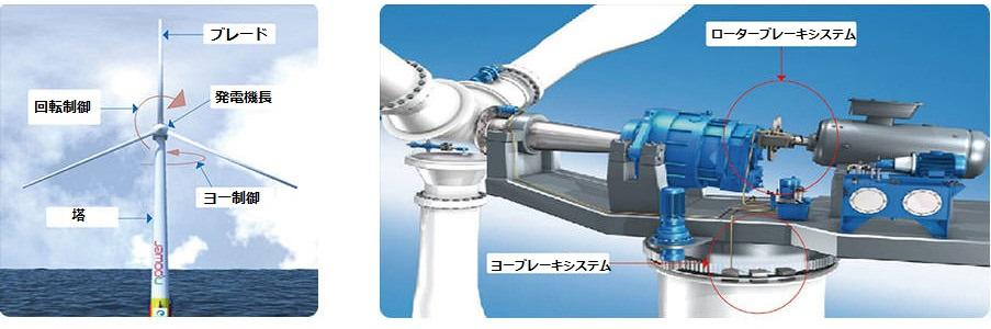 yaw-brake-system-jp