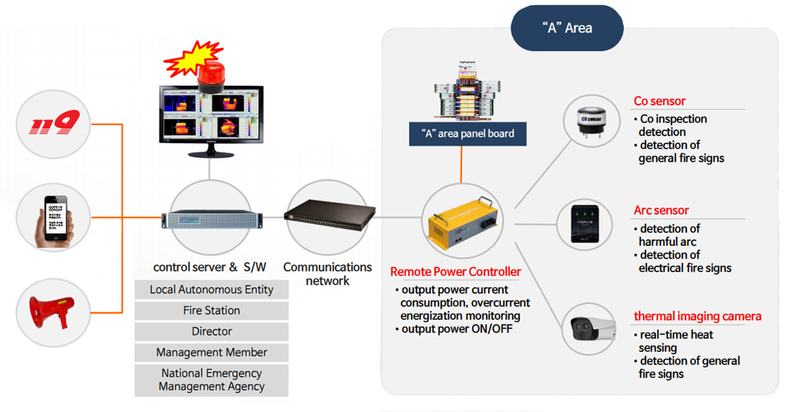 Smart-Fire-Detection-System-Diagram